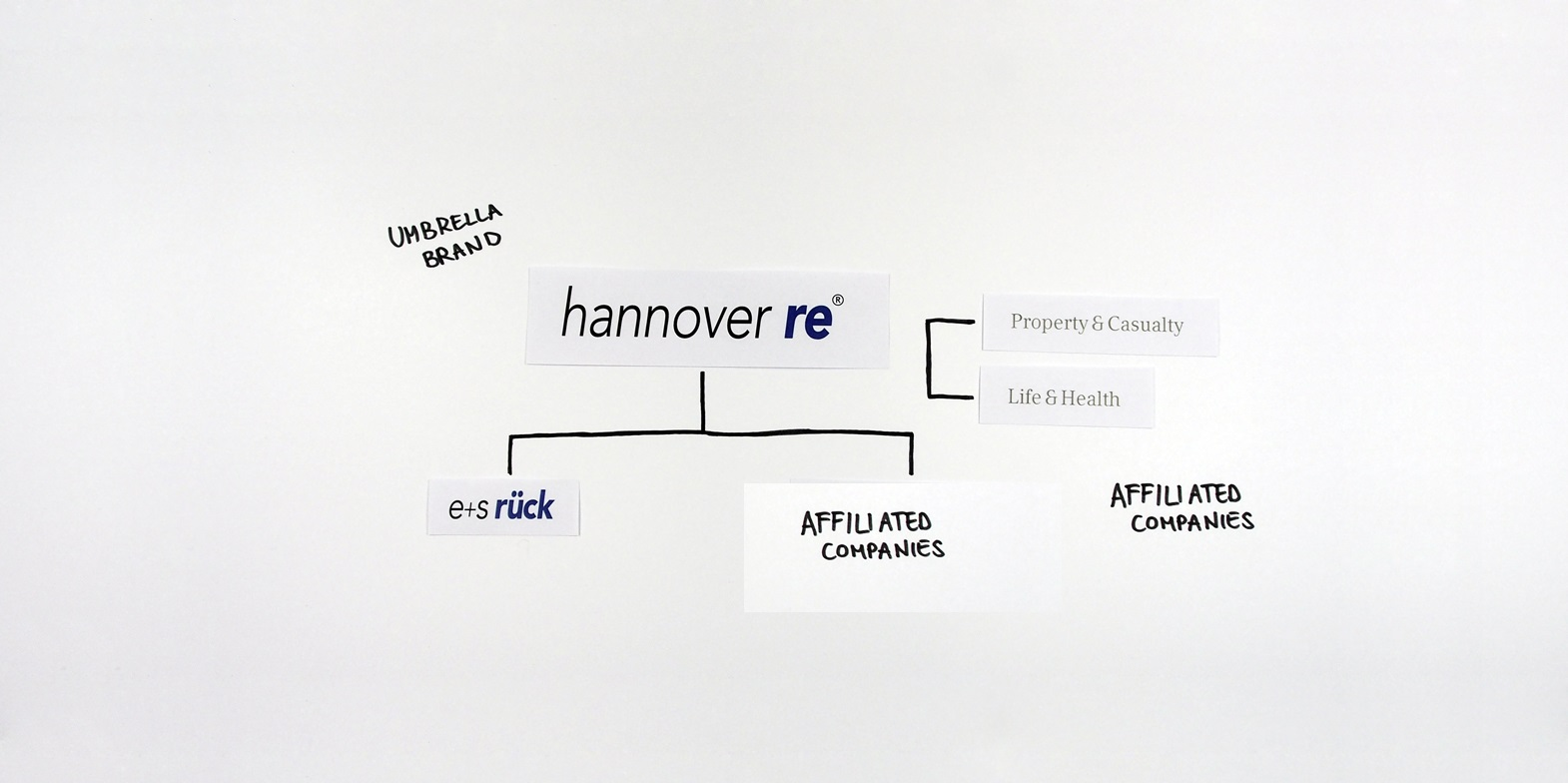 Hannover Re brand structure